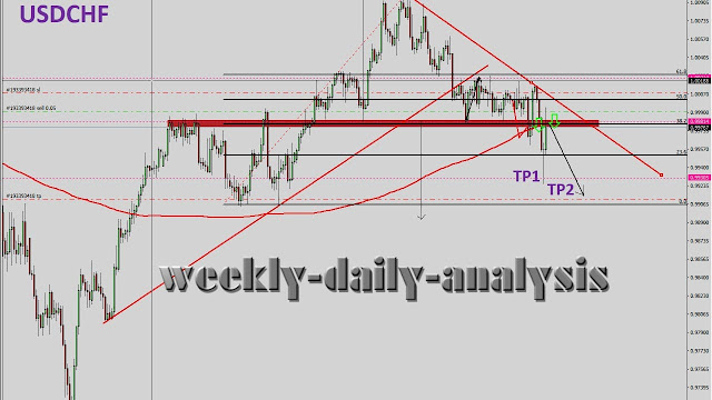 http://www.weekly-daily-analysis.co/2019/02/daily-analysis-usdchf-february-27-1.html