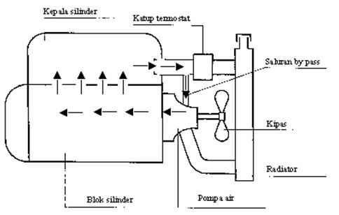 Laporan PKL Jurusan TKR (Teknik Kendaraan Ringan) by