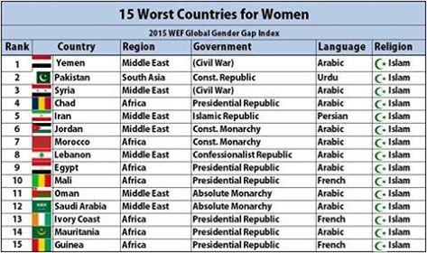 ۱۵ کشور که بدبخت ترین زنان دنیا را دارند !