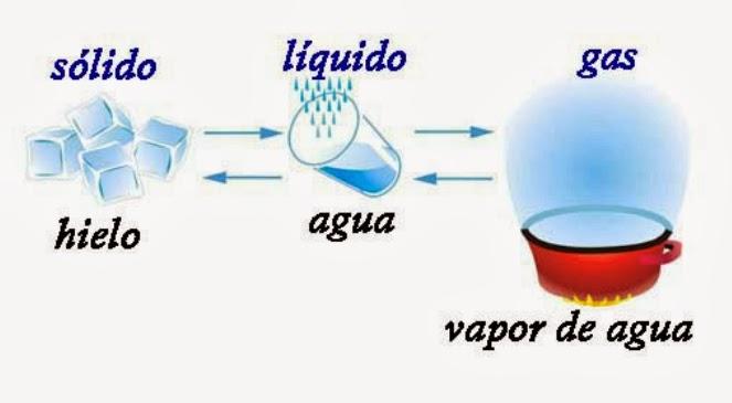 Resultado de imagen de estados del agua agua esquema