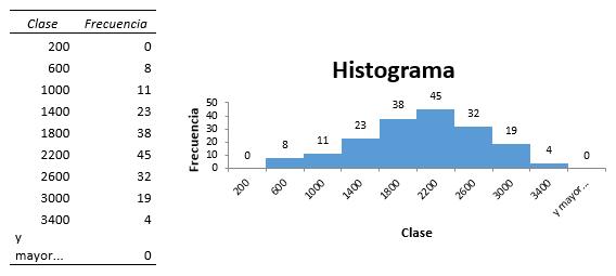 Gráfico Histograma Excel