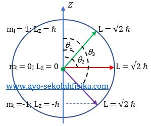 gambar bilangan kuantum magnetik