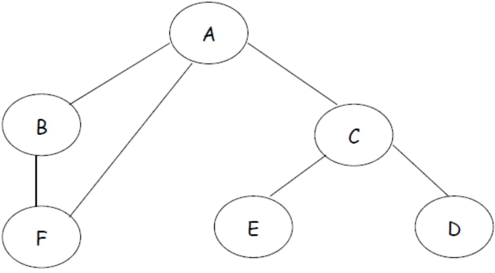 Bentuk Bentuk Topologi Distribusi Data Information