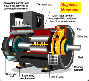 Electrical Page Amazing Magnet Motor Gen Rep This Is Not
