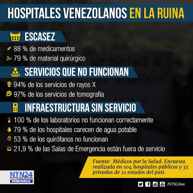 Más de la mitad de los quirófanos de Venezuela no funcionan