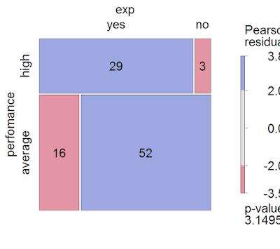 Как читать мозаичную диаграмму на примере анализа связи эффективности, компетенций, опыта работы