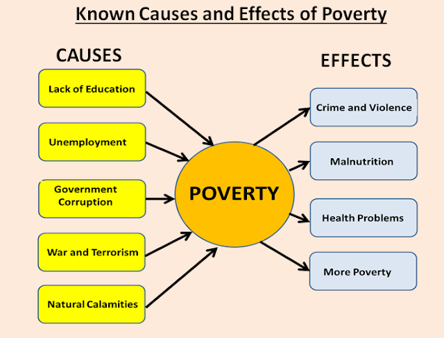causes and effect of poverty A training handout listing and describing the five major factors of poverty five factors of poverty factors, causes an effect on the big five of poverty.