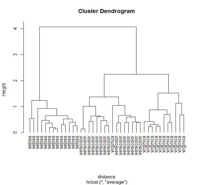 Pragmatic Programming Techniques: Machine Learning in R: Clustering