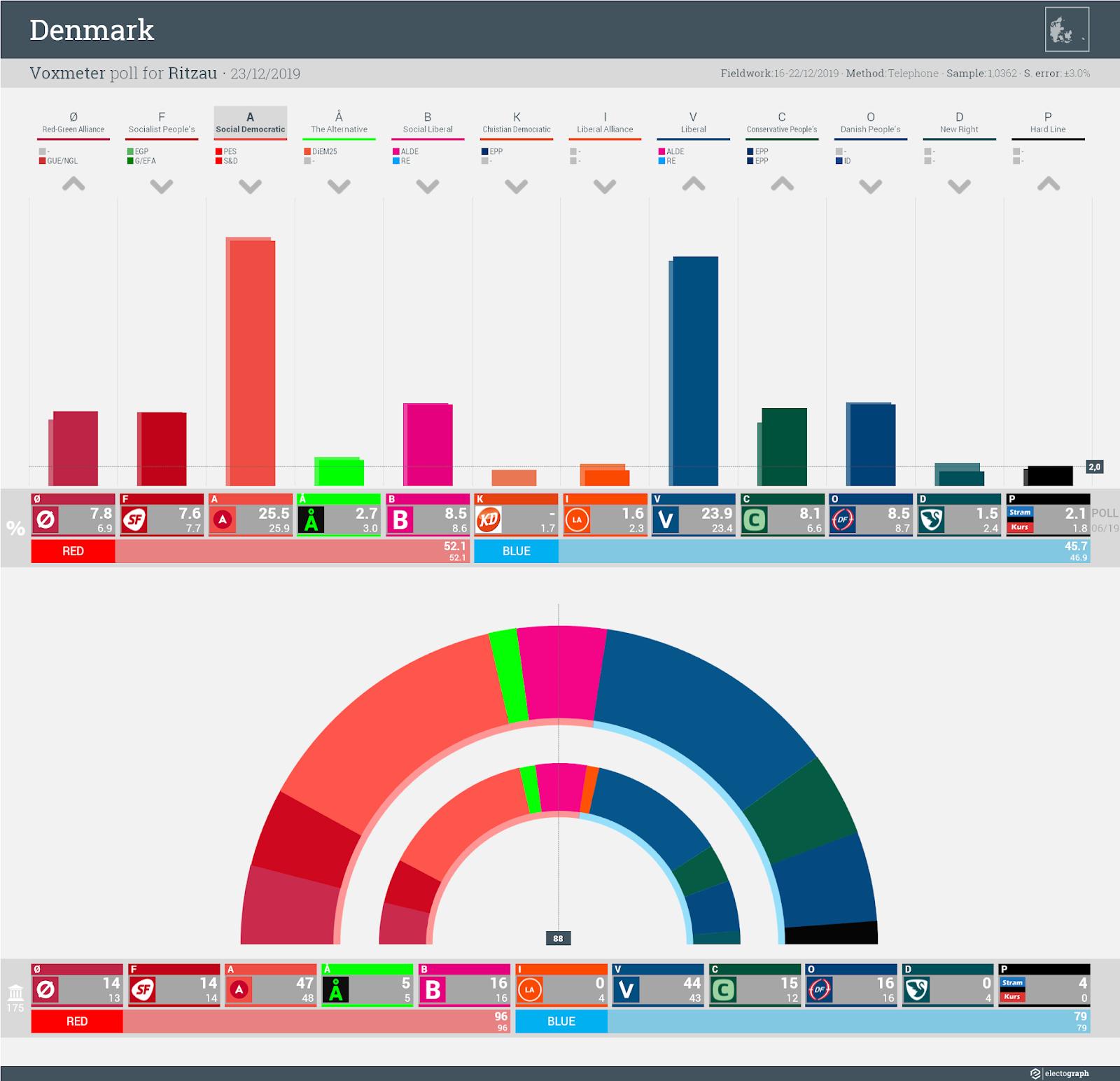 DENMARK: Voxmeter poll chart for Ritzau, 23 December 2019