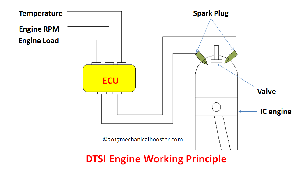 it works on the principle of twin spark produced by the two spark plugs  as  compared with the single spark fired engines, in twin spark engines the