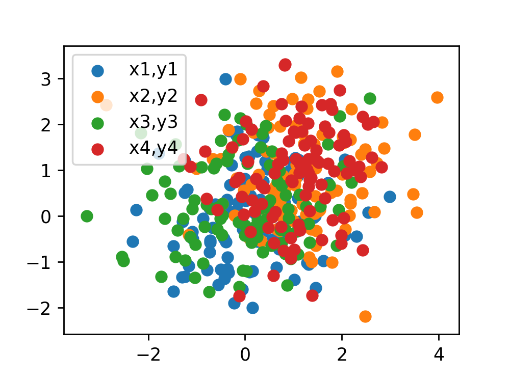 Python Matplotlib Tips: Try all legend options in Python