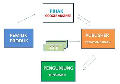 Alur Penayang Iklan Google Adsense