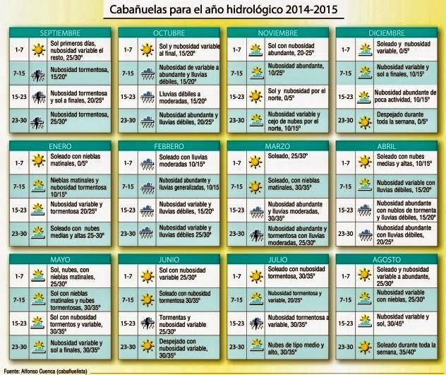 Calendario Cabanuelas.Las Cabanuelas The Cavanuelas All About Spanglish