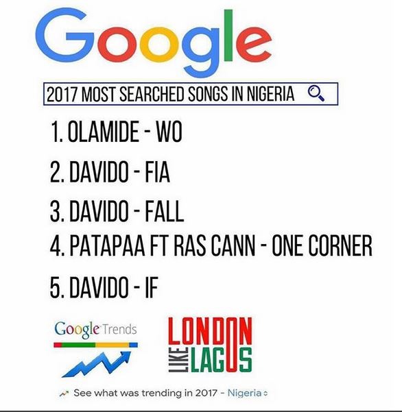 These are the 2017 Most Searched Songs in Nigeria