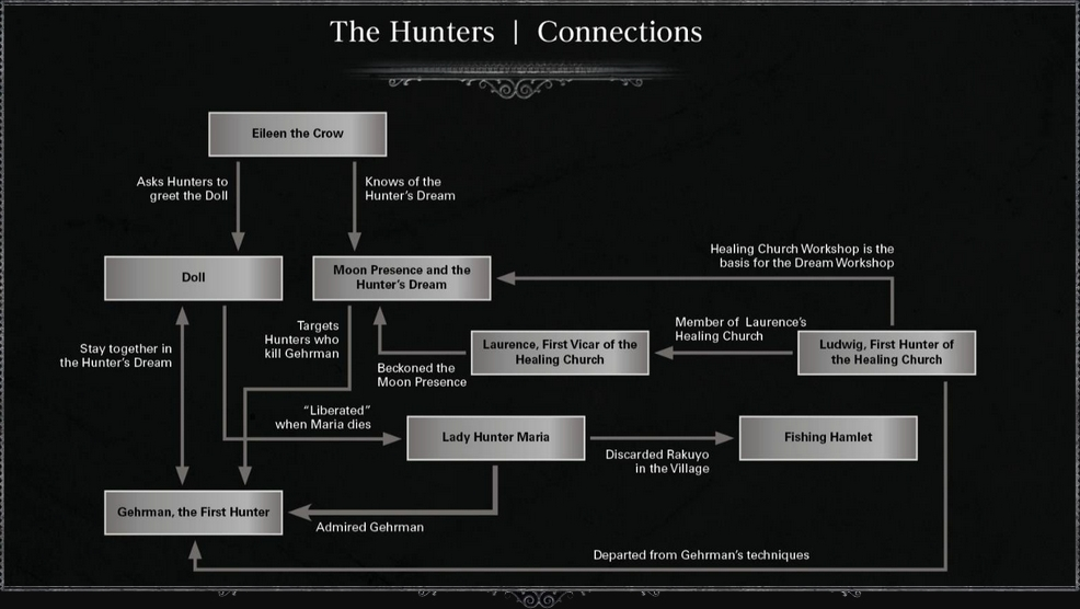 The Hunters Connections