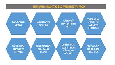 Nội dung khóa học SEO của MOA tại tp.hcm