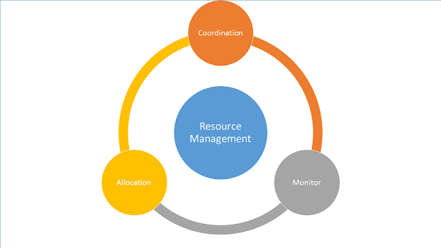 Resource Management 3 Options : MS Project, Excel or JIRA