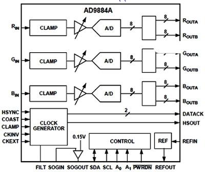 Hình 14 - IC đổi tín hiệu Analog sang Digital cho ngõ vào tín hiệu Computer