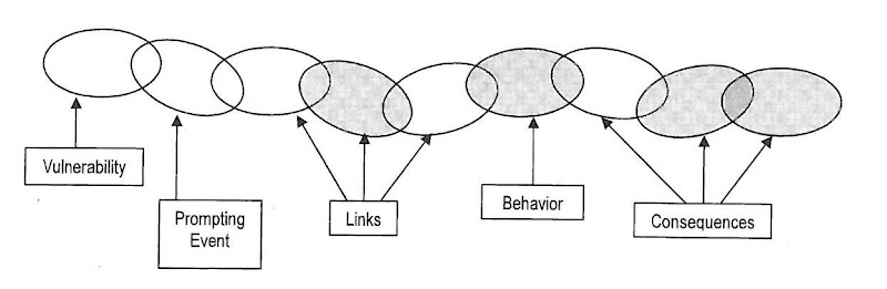Behavioral Chain Analysis: A CBT Tool | Cbt, Dbt and Chains