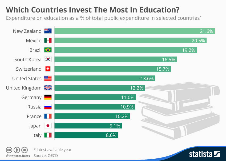 Infographic: Which Countries Invest The Most In Education?