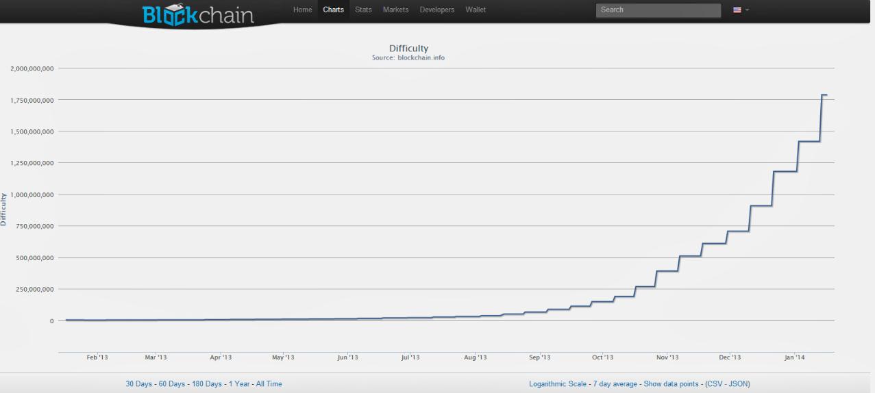 График добычи биткоин