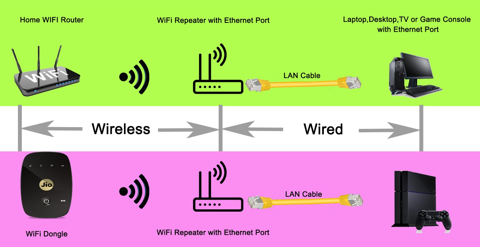 medium resolution of how to connect to wifi internet using ethernet port or lan port wifi to wired