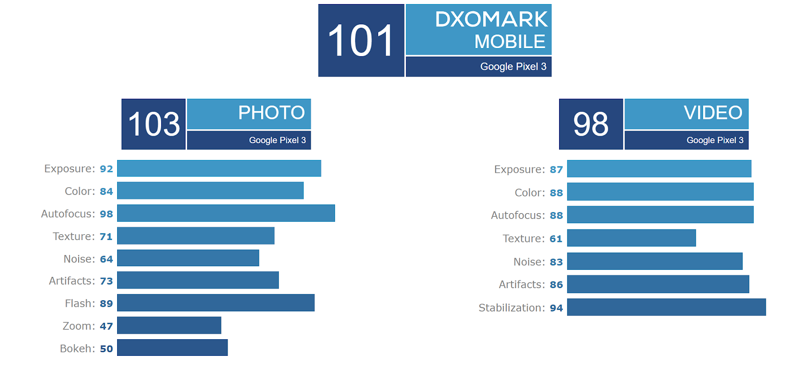 Google Pixel 3 Scores 101 on DxOMark, Ties With iPhone XR as Highest-Rated Single-Lens Phone