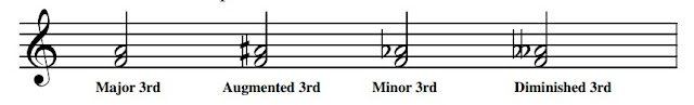F to A is a major 3rd (A is the 3rd note of F major) F to A sharp is an  augmented  3rd (increased by a semitone) F to A flat is a minor 3rd (decreased by a semitone) F to A double flat is a diminished 3rd (a minor 3rd decreased by yet another semitone).