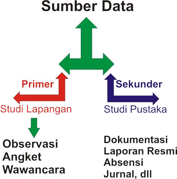 teknik pengumpulan data dalam penelitian yang baik | Catat1000