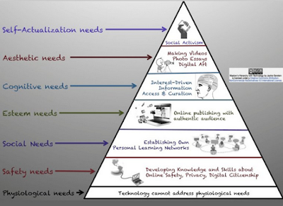 Maslow, technology and learning