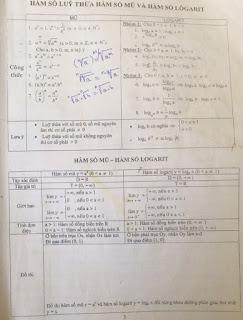 Chuyên đề phương trình, bất phương trình mũ và logarit ôn thi đại học