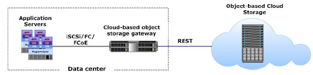 Cloud based object storage gateway