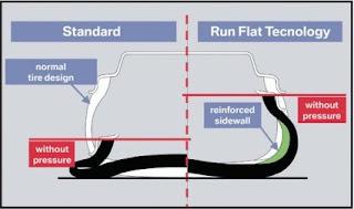 Cấu tạo vỏ xe ô tô runflat RSC