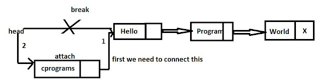 linked list explanation