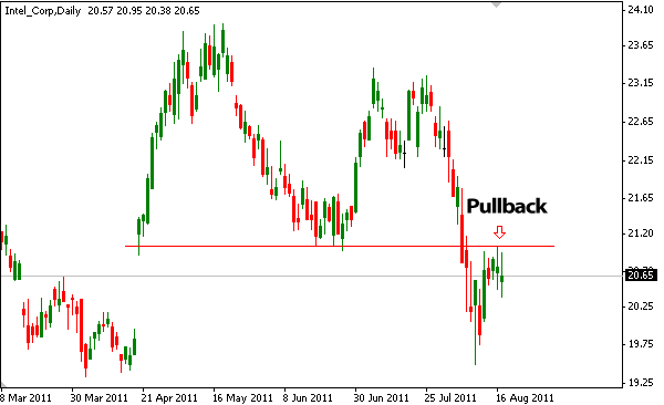 Pull back forex
