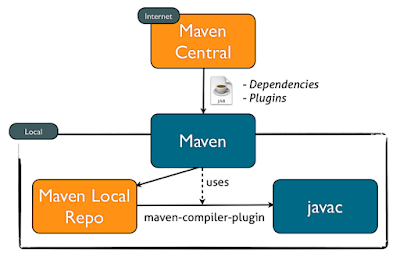 Essential Maven Plugins for Java Applications