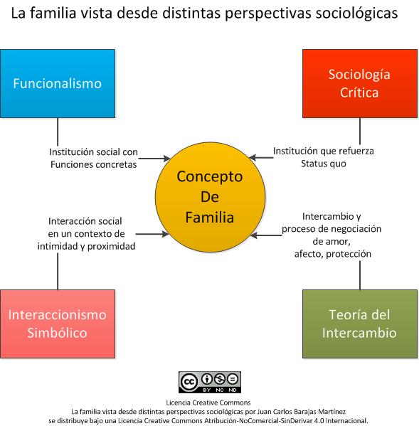 Sociología Divertida La Familia Vista Desde Distintas