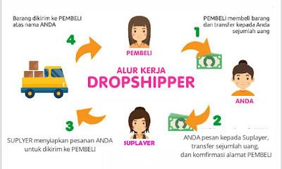 Cara kerja sistem dropshiper