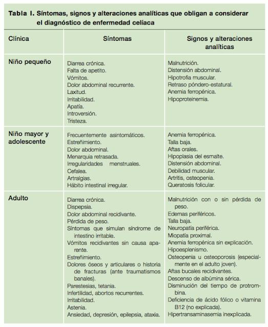 síntomas enfermedad celiaquia intolerancia gluten