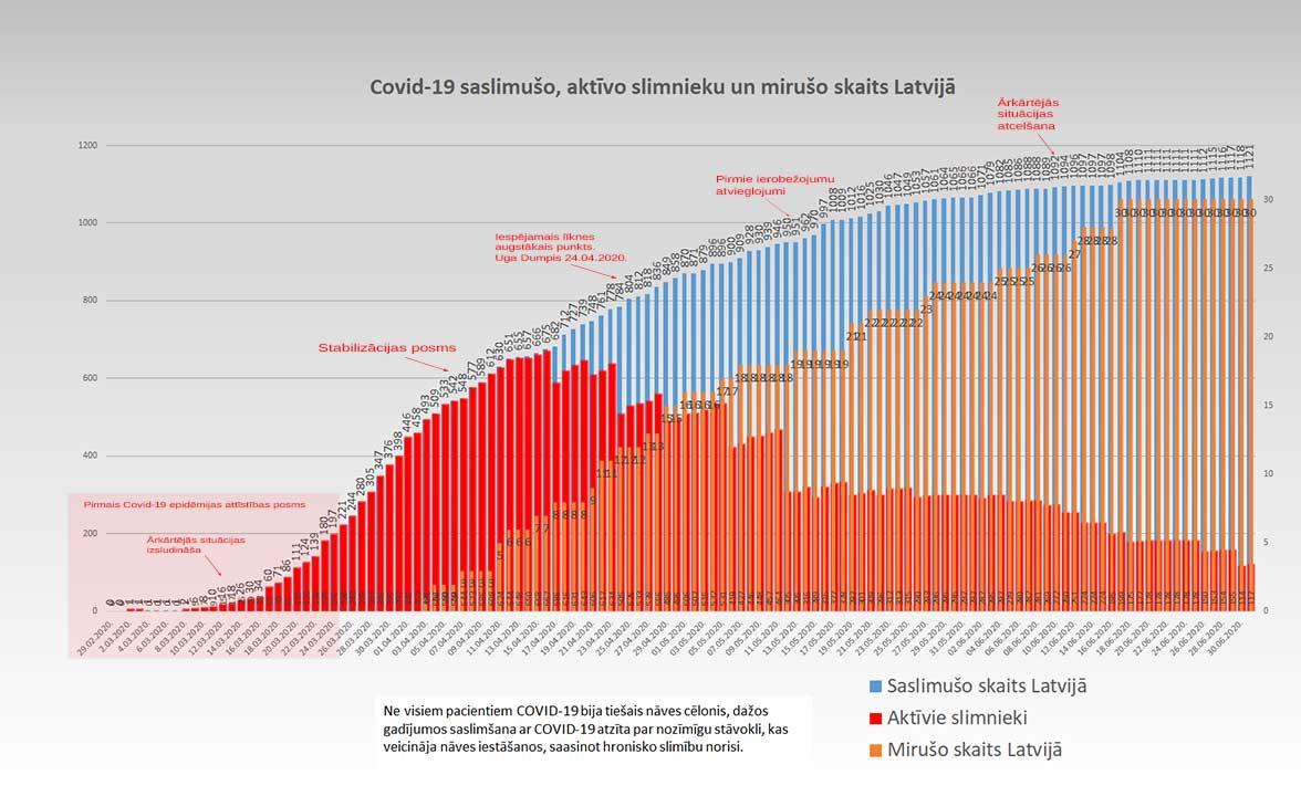 Grafiks ar Covid-19 saslimušo un mirušo skaitu valstī 01.07.2020.