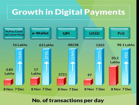 Incentives to encourage digital payments