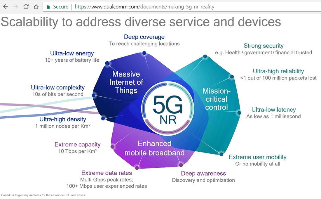 Accelerated Push for 5G New Radio (NR) standardization ...