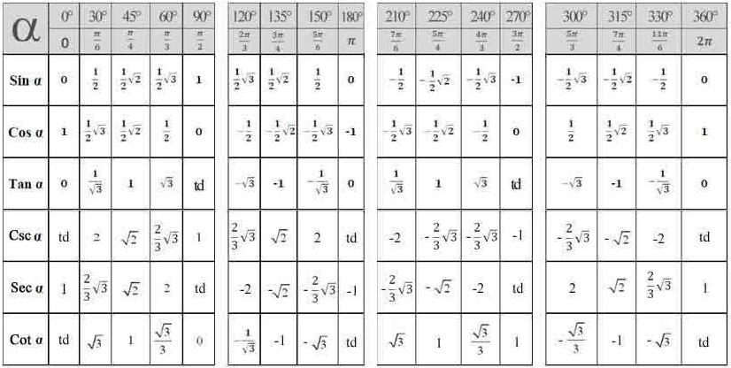 Materi Rumus Trigonometri Sma Matematrick