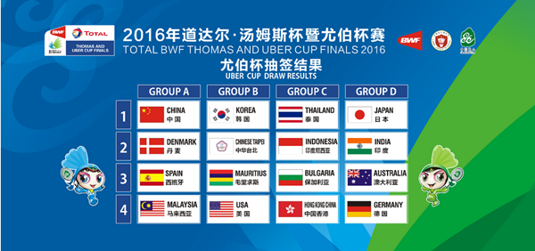 Image Result For Juara Thomas Cup