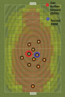 Player Instruction Get furter forward Average position
