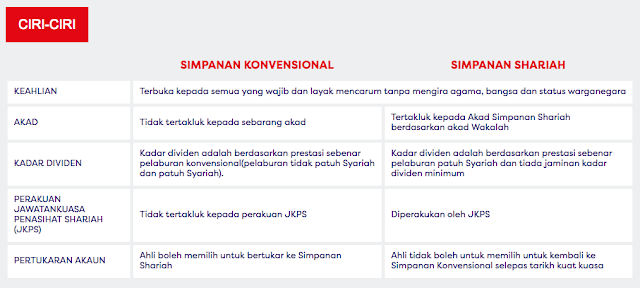 Kenapa perlu memilih Simpanan Shariah untuk KWSP ?