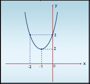x-do-vértice-representado-no-gráfico-para-este-exemplo