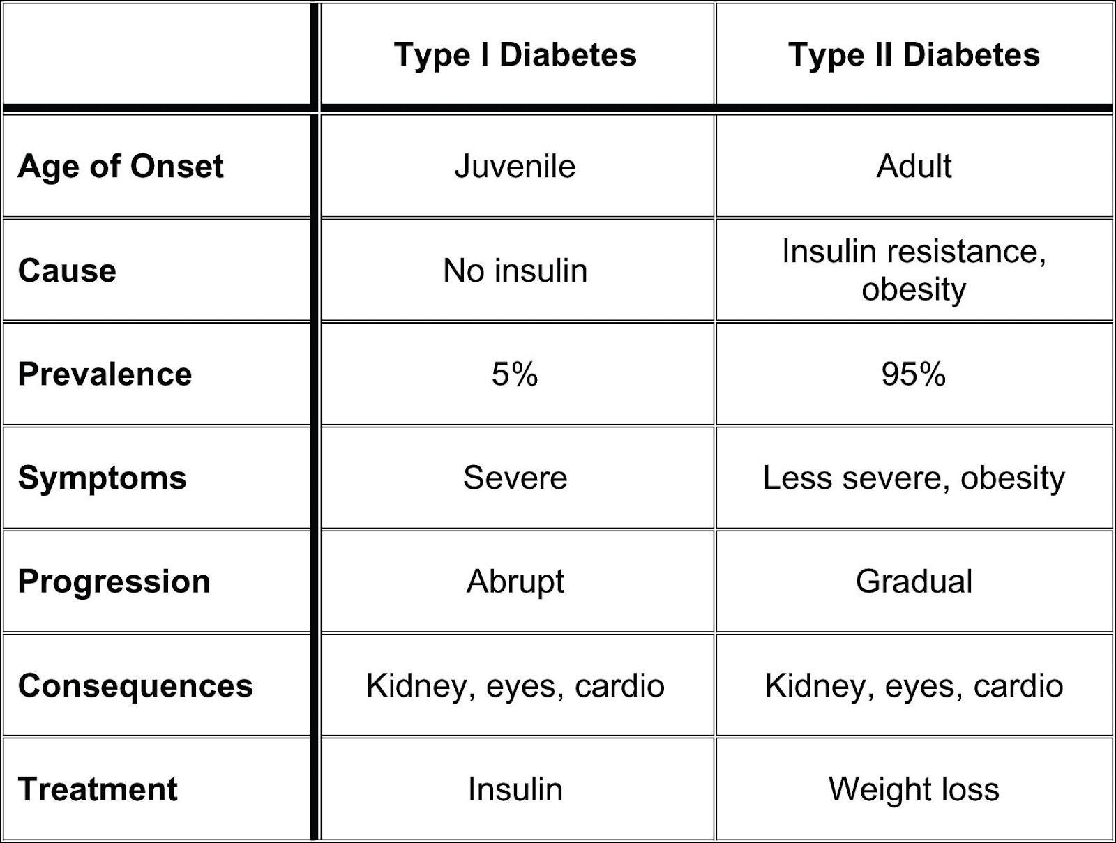 cure your diabetes specially type ii diabetes treatment and type 2