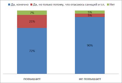 Визуализация результатов корпоративного опроса