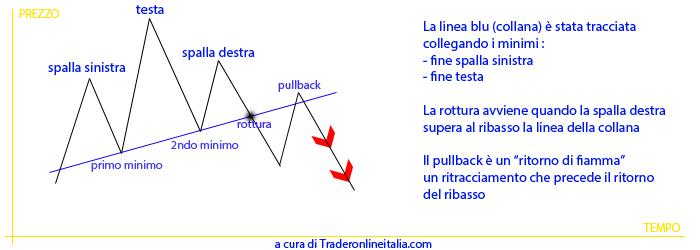 figura testa e spalle strategie di trading analisi tecnica